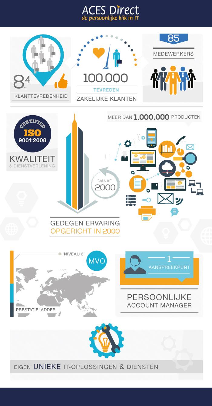 Infografic ACES Direct