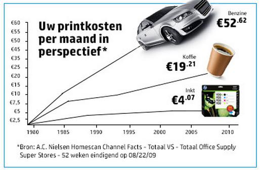 Printkosten per maan in perspectief