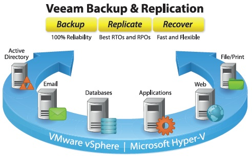 Veeam backup en replication